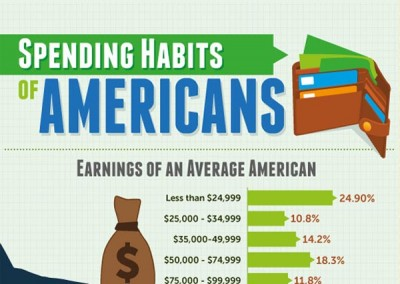 Spending Habits of Americans