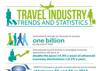 2012 Travel Experience Trends