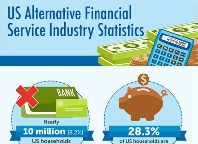 Alternative Financial Services Usage