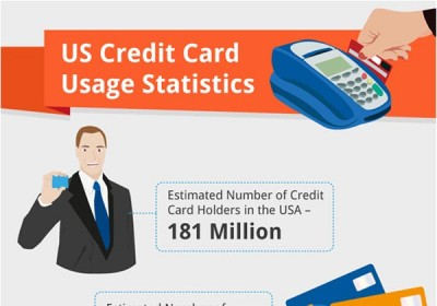US Credit Card Usage Statistics 2012 (Infographic)