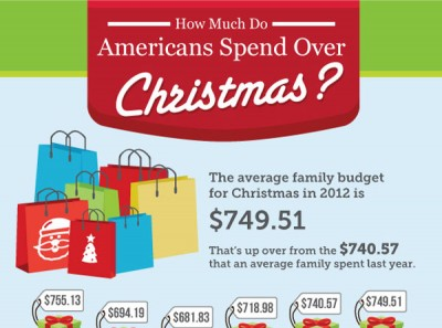 Americans Spend over Christmas