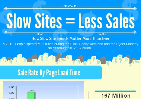 Slow Sites = Slow Sales (Infographic)