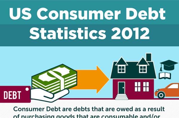 S Consumer Debt Statistics 2012 [Infographic]