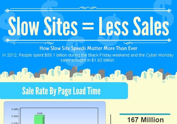 Slow Sites = Slow Sales (Infographic)