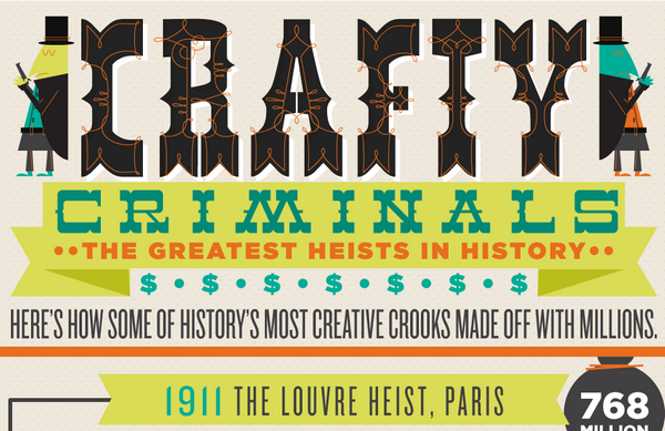 Crafty Criminals – The Greatest Heists in History [Infographic]